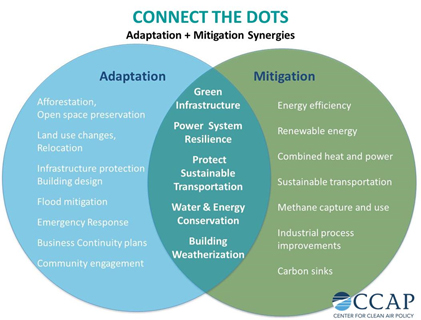 Connect the Dots:The synergistic relationship between climate change mitigation and adaptation.