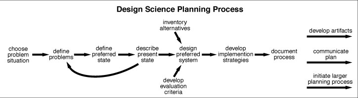 Design Science Planning Process - Marshall Lefferts