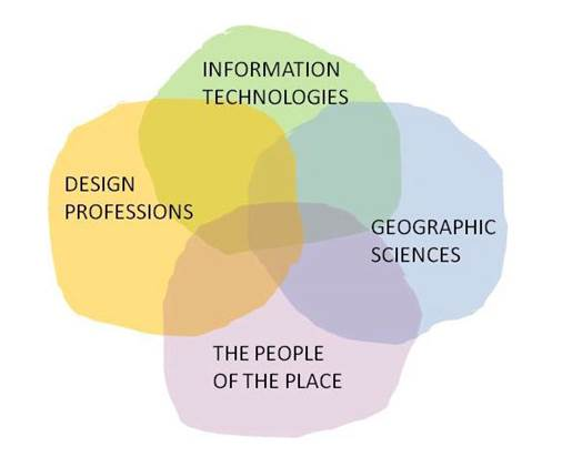 "Geodesign Venn Diagram - image from Harvard Design Science Lab, via Carl Steinitz, ""A Framework for Geodesign"""