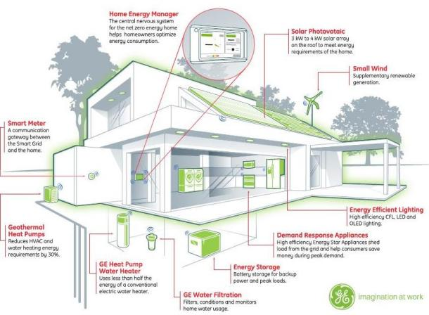 Net zero energy home simcenter for Zero energy house plans