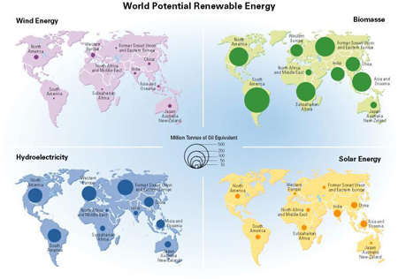 renewable energy sources list