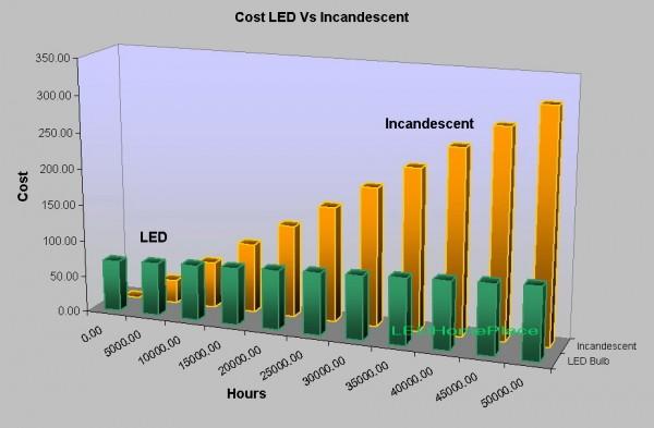 LED vs CFL vs Incandescent Lighting - Return on Investment ...