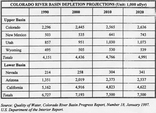 Colorado River Basin Depletion Projections