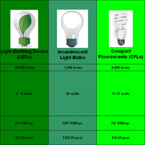 Energy Savings per Light Bulb