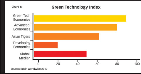 Green Tech Index