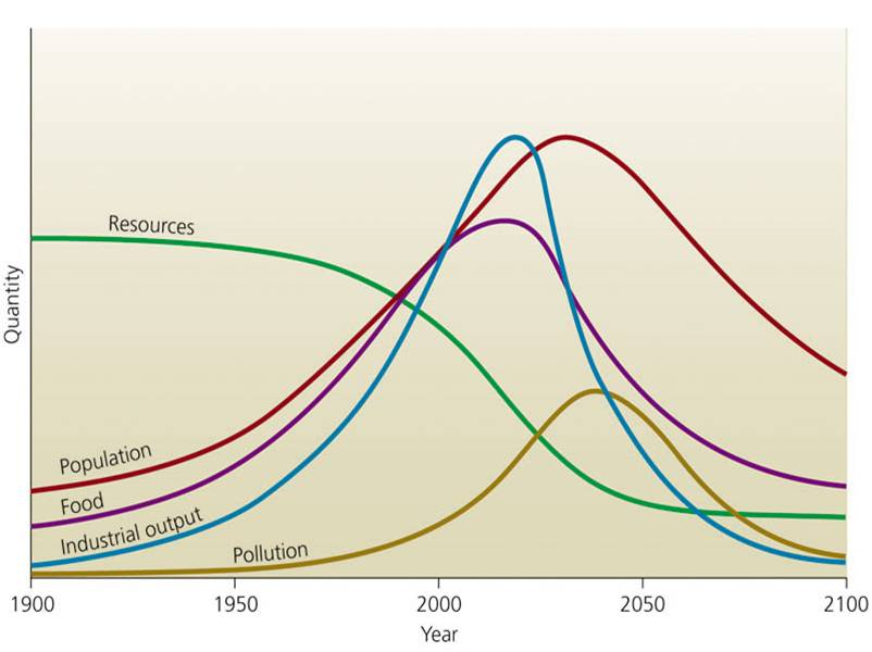 World Population Vs. Resources Model
