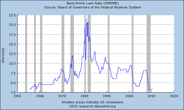 Bank prime loan rates from 1950 to 2010