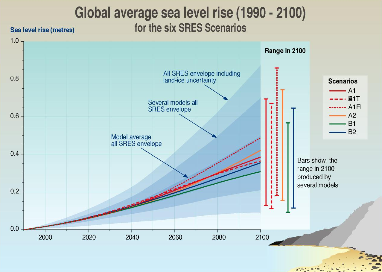 Global Average Sea Level Rise 1990-2100