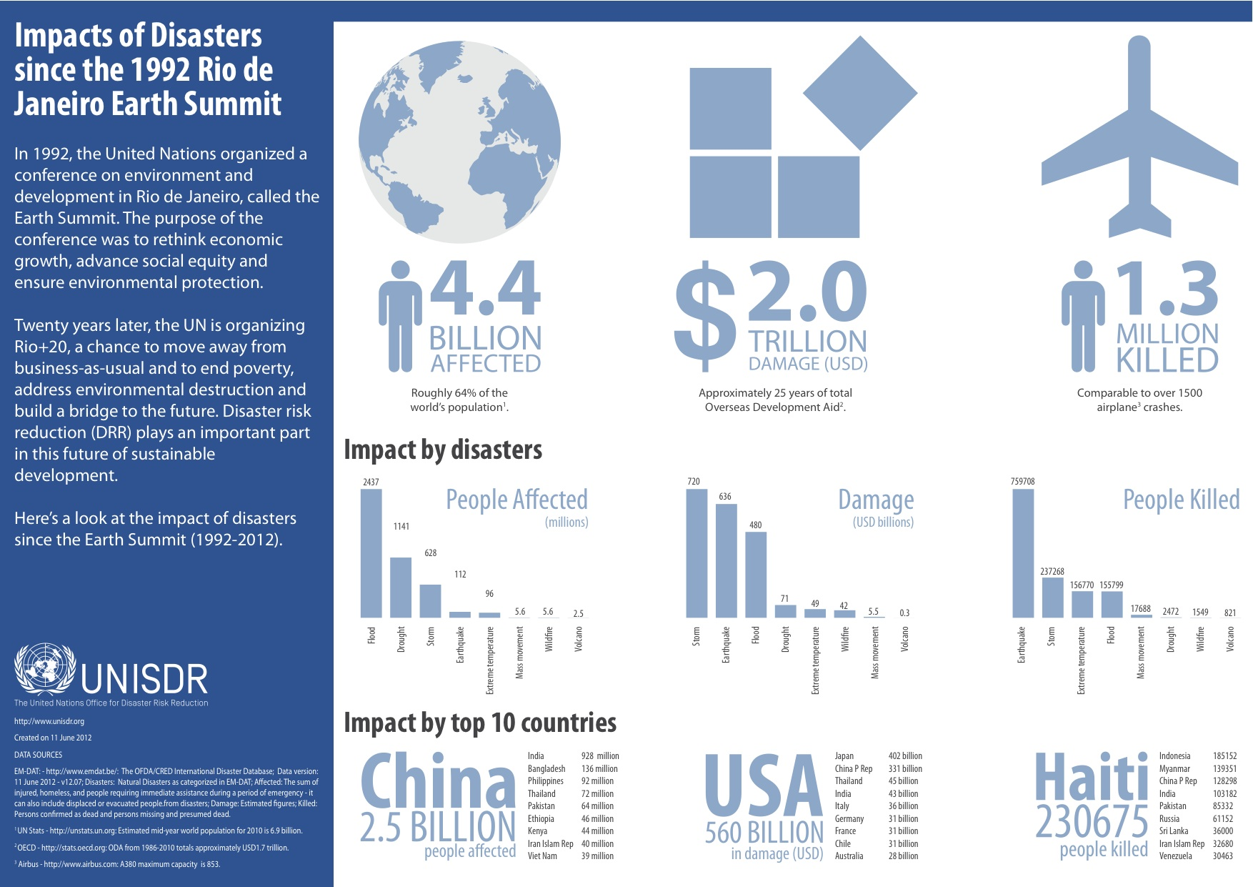 Afbeeldingsresultaat voor impacts of natural disasters