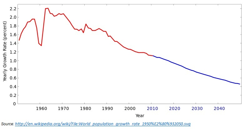 World Population Growth Rate till 2040