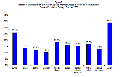 Percent of the Population that Has Hi-Speed Internet Access at Home by Race/Ethnicity