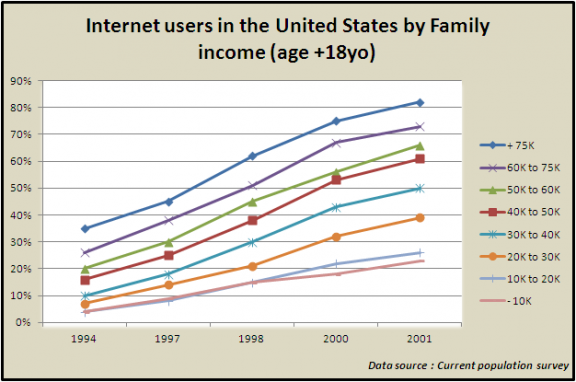 Number of internet users by family income