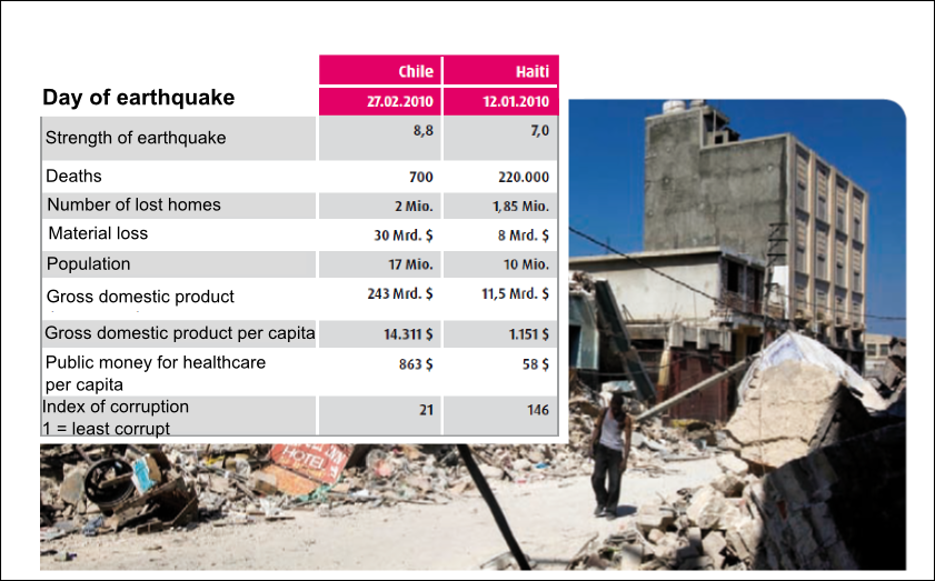 A comparison of the impact of an earthquake Chile and Haiti