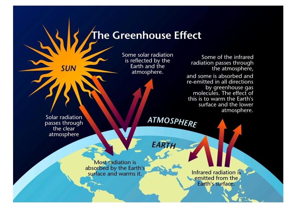 Green Housse Effect Of Greenhouse Effect Simcenter Visualizing