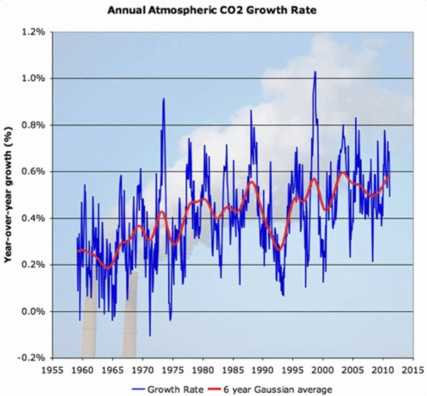 CO2 growth rate