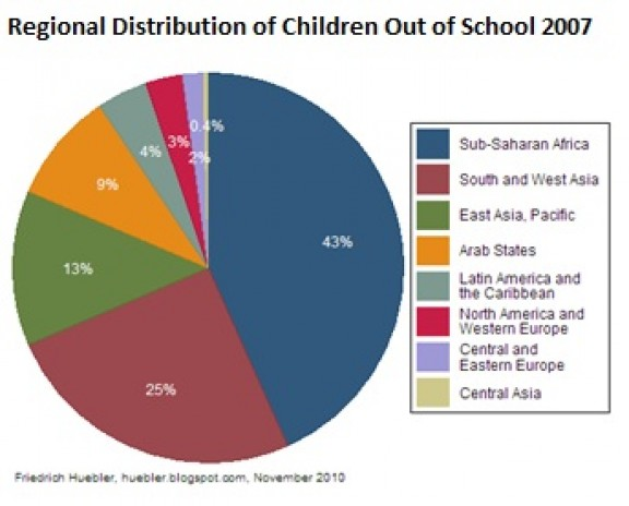 Regional Distribution of Children Out of School