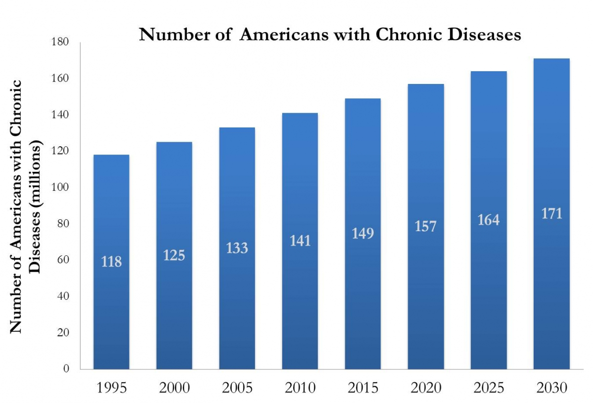 Evolution of American chronic disease