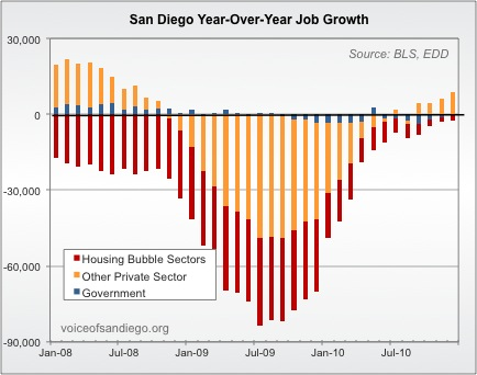 Job Growth in the Housing Sector, Other Private Sectors, and the Government Sector from 2008-2010