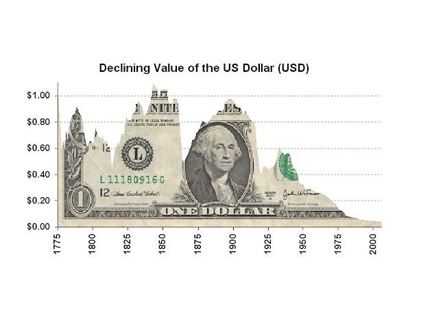 united states dollar essay Citation cost of living: denmark and united states compared, nationmaster retrieved from .