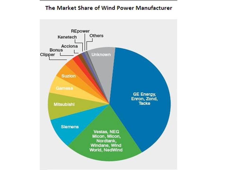 The Market Share of Wind Power Manafacturer