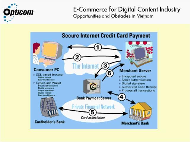 Process of an Online Transaction | SimCenter | www.WRSC.org ...