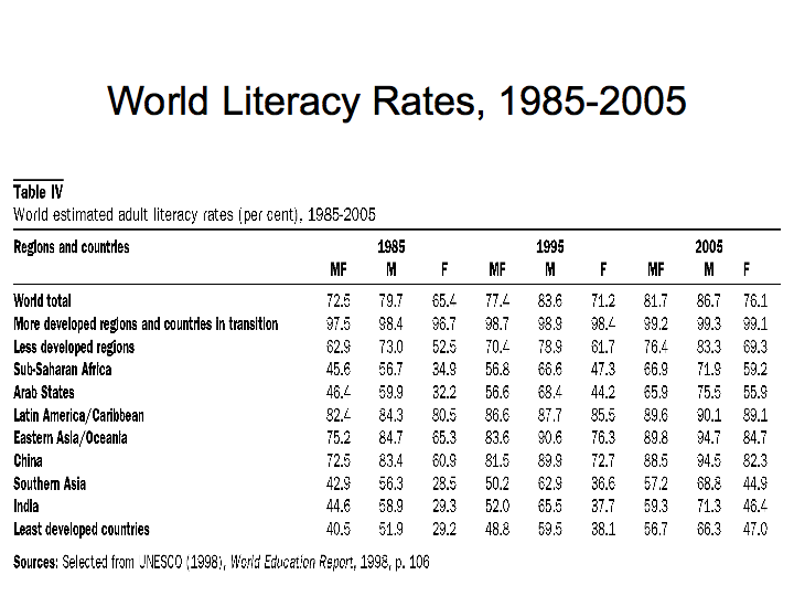 World Literacy Rates (1985-2005)