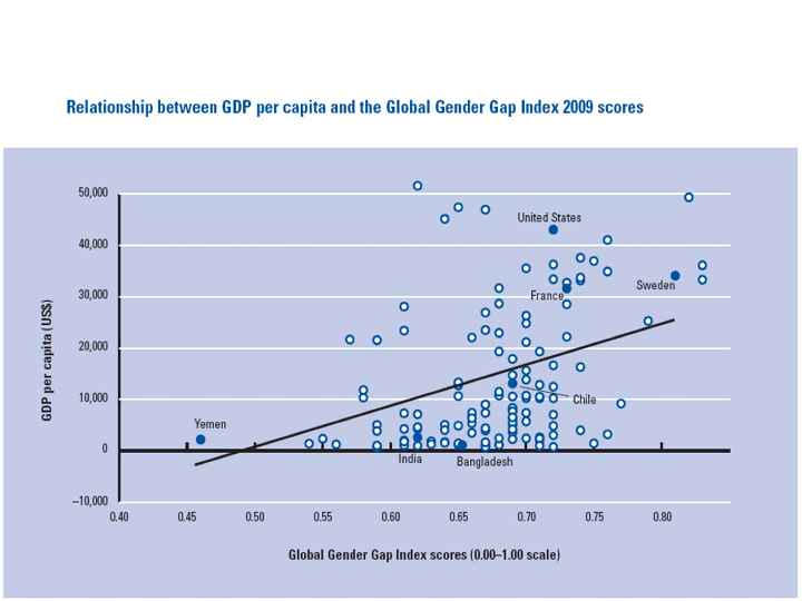 Relationship Between GDP Per Capita and the Global Gender Gap Index of 2009