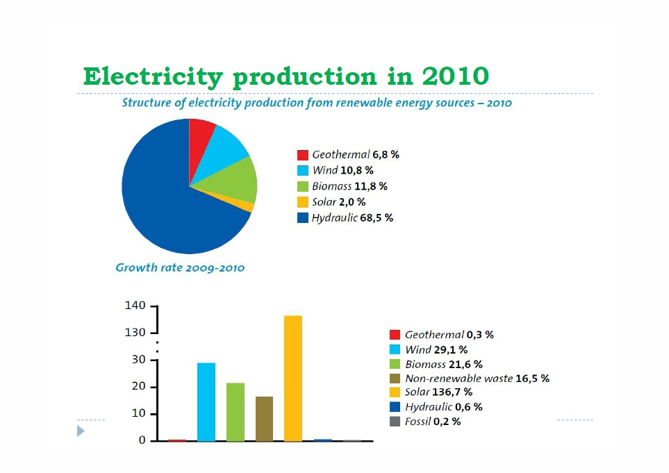 Electricity production in 2010