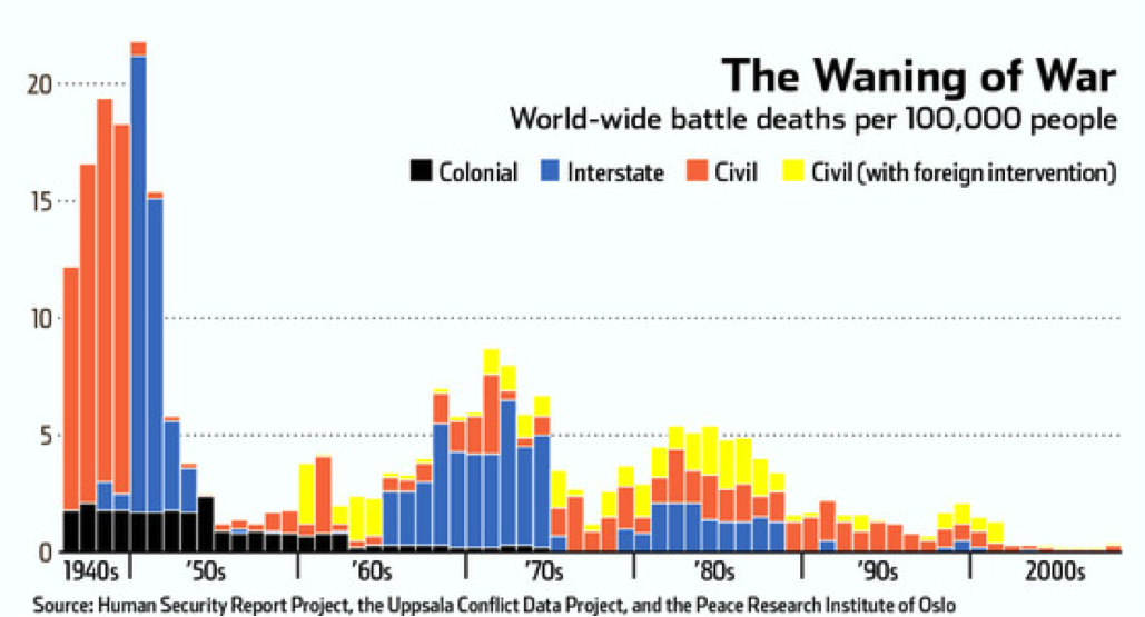 Bar graph of world-wide battle deaths per 100,000 people from 1940s to 2000s