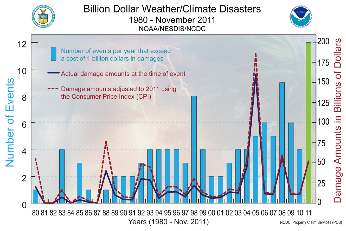 Billion dollar weather/climate disasters 1980 - November 2011