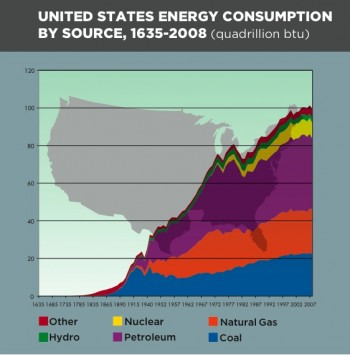From King Coal to Carbon Tax: A Historical Perspective on the Energy and Climate