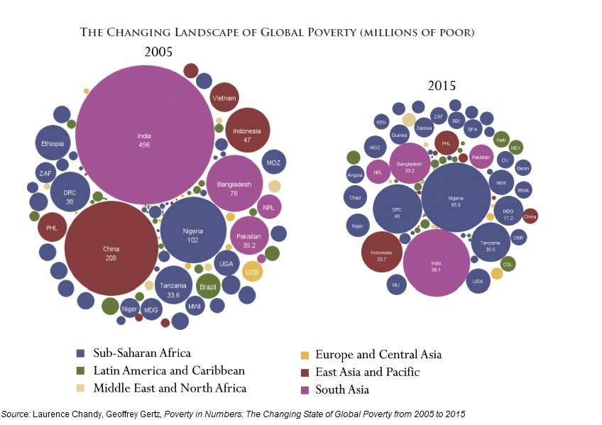 The Changing Landscape of Global Poverty