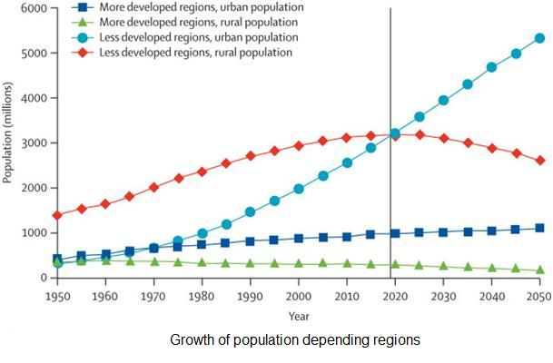 Growth of population depending regions